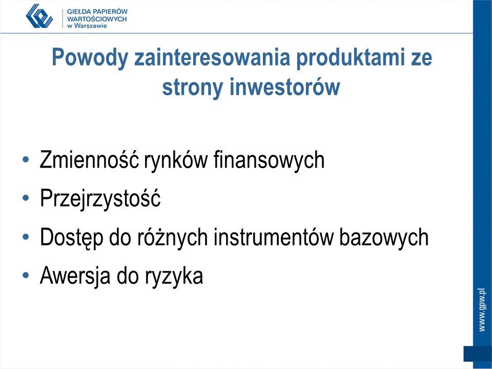 Powody zainteresowania produktami ze strony inwestorów