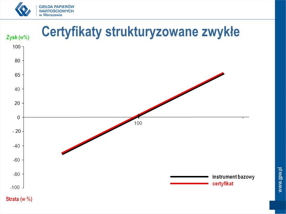 Certyfikaty strukturyzowane zwykłe