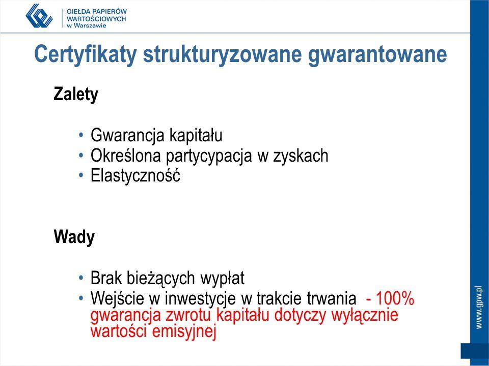 Certyfikaty strukturyzowane gwarantowane
