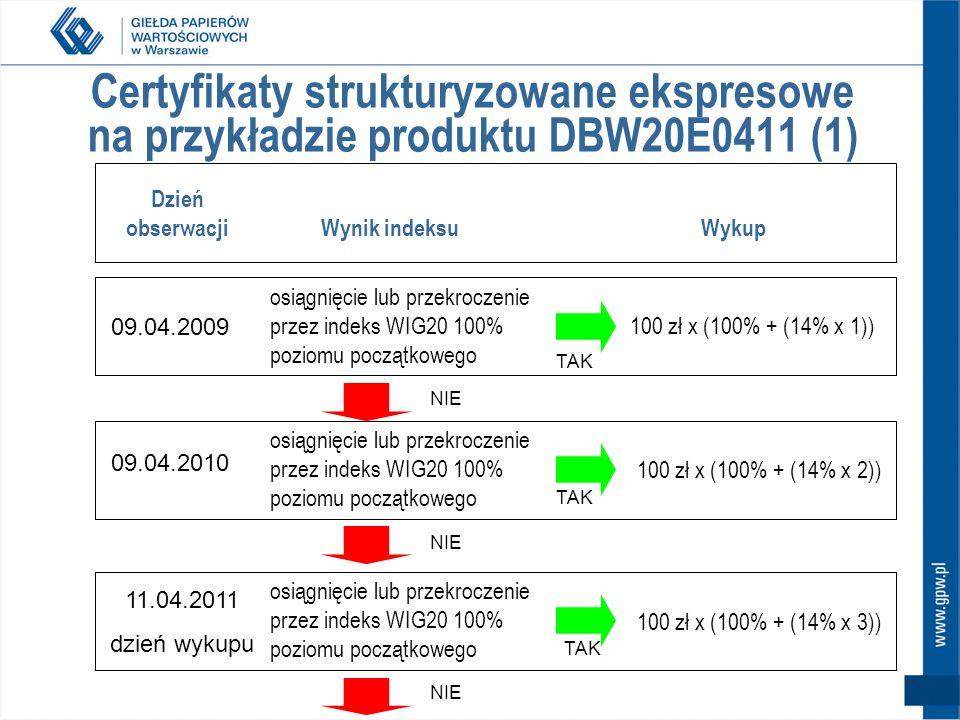 Certyfikaty strukturyzowane ekspresowe na przykładzie produktu DBW20E0411 (1)