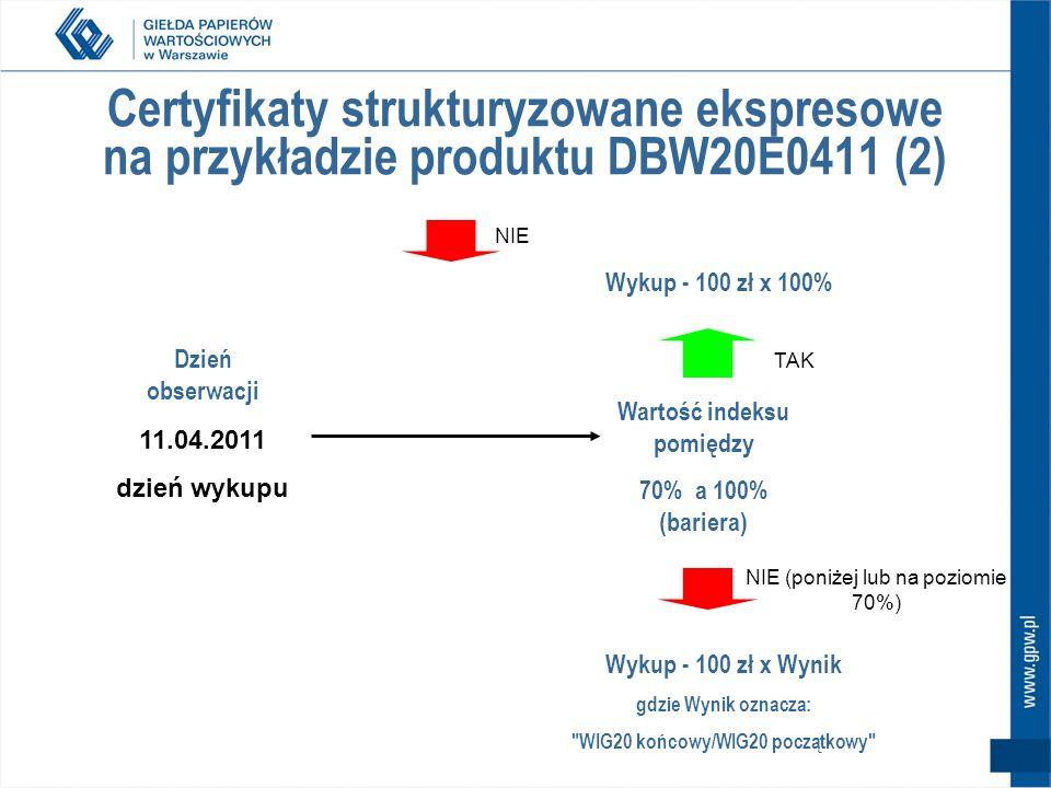Wartość indeksu pomiędzy WIG20 końcowy/WIG20 początkowy