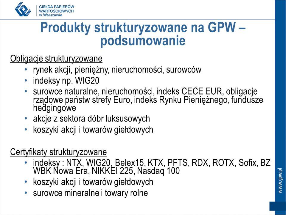 Produkty strukturyzowane na GPW – podsumowanie