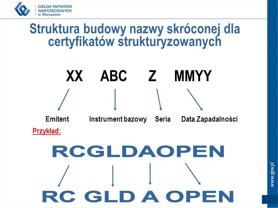 Struktura budowy nazwy skróconej dla certyfikatów strukturyzowanych