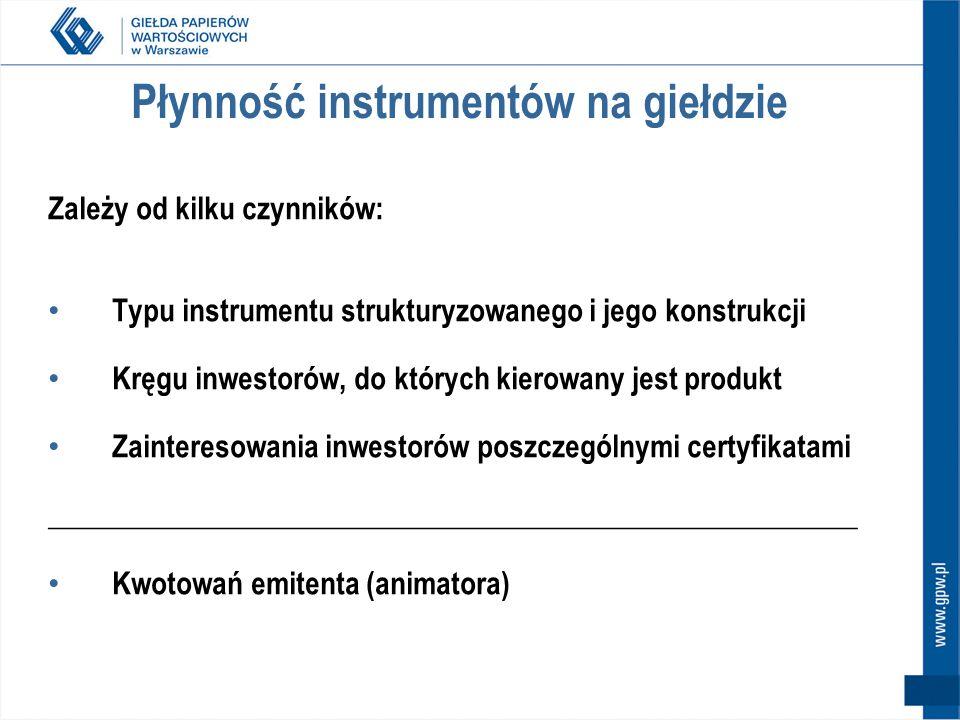 Płynność instrumentów na giełdzie