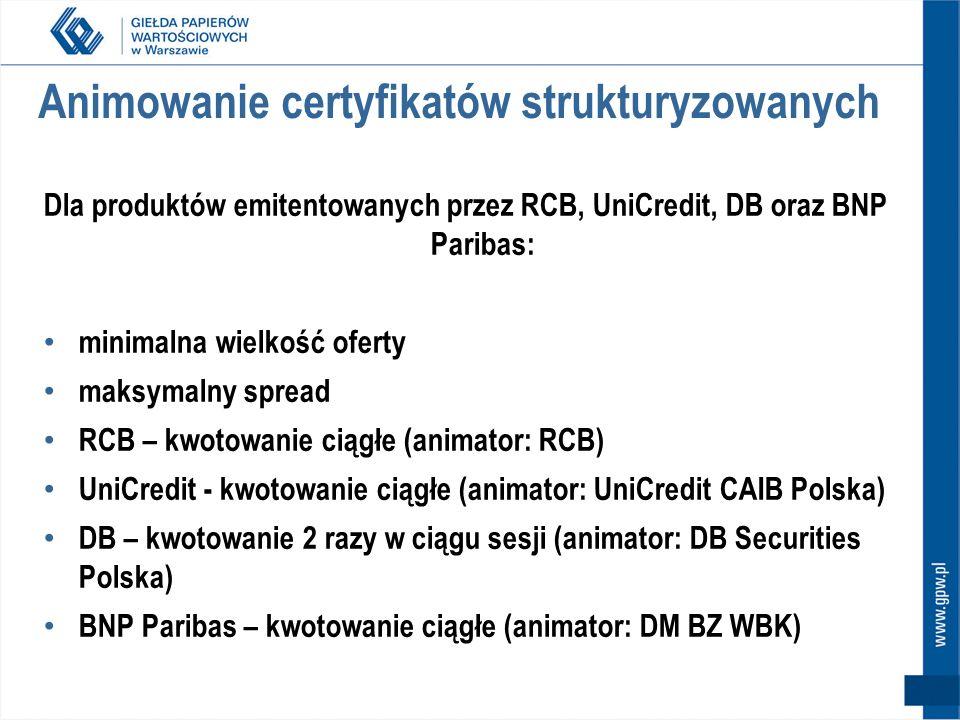 Animowanie certyfikatów strukturyzowanych