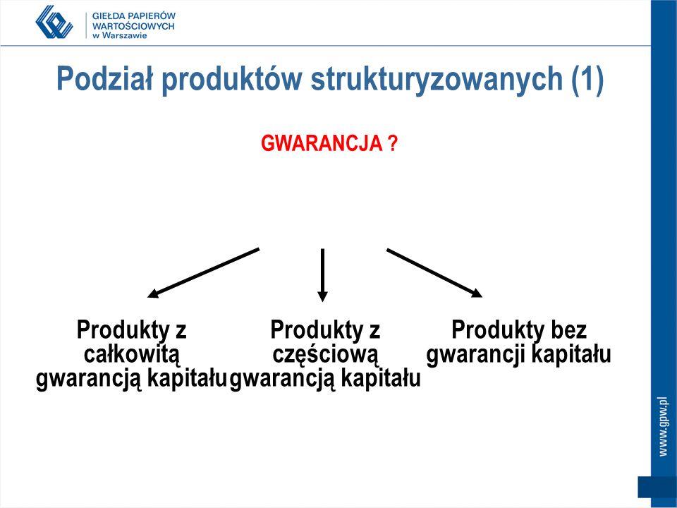 Podział produktów strukturyzowanych (1)