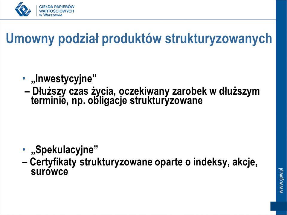 Umowny podział produktów strukturyzowanych
