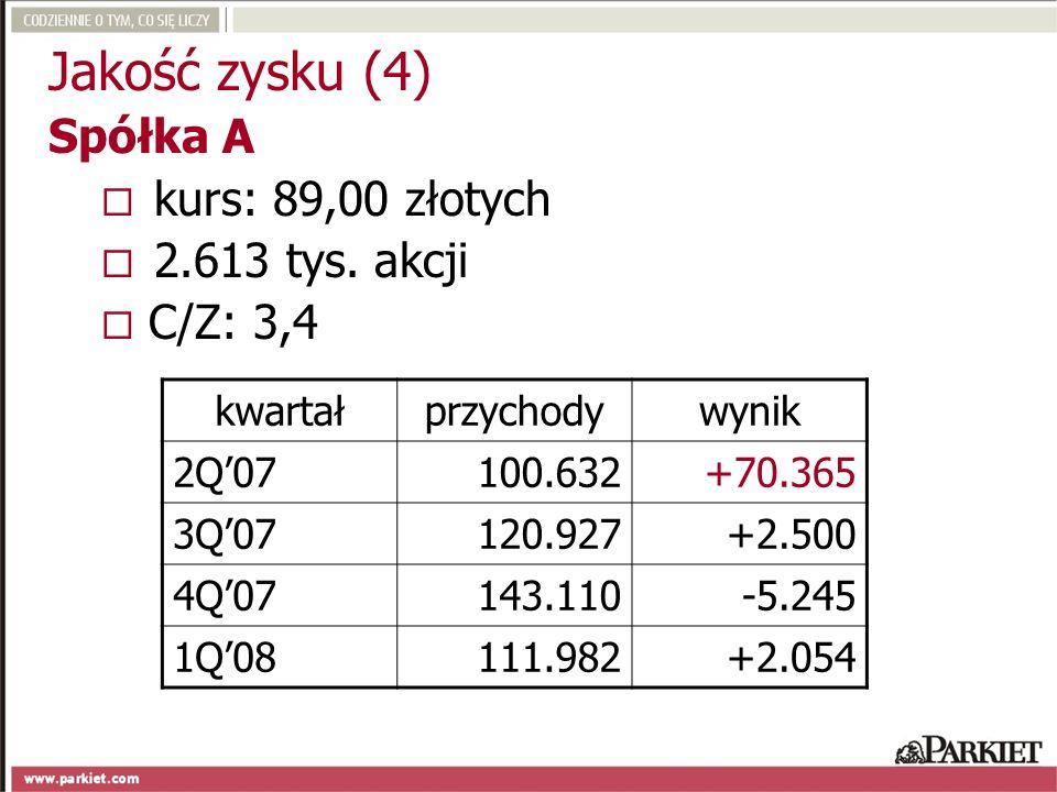 Jakość zysku (4) Spółka A kurs: 89,00 złotych 2.613 tys. akcji