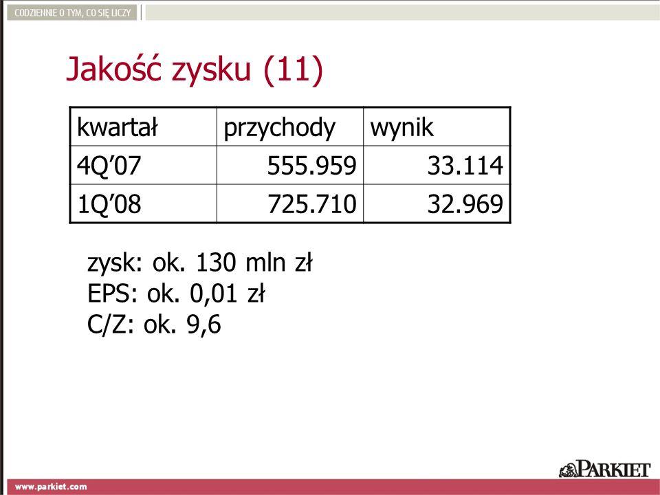 Jakość zysku (11) kwartał przychody wynik 4Q'07 555.959 33.114 1Q'08