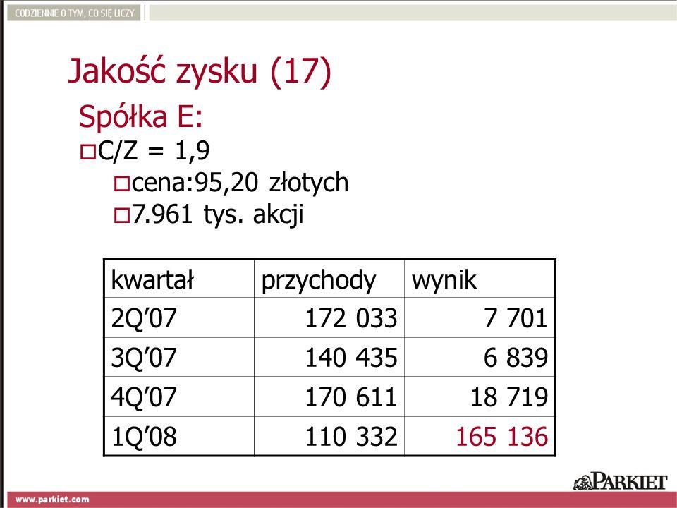 Jakość zysku (17) Spółka E: C/Z = 1,9 cena:95,20 złotych