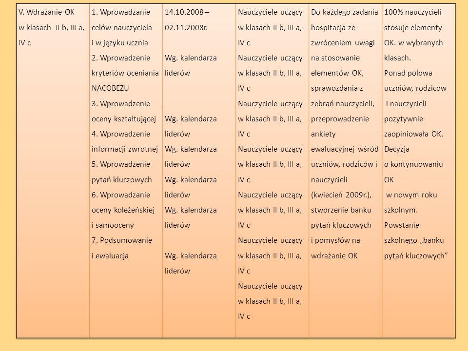 V. Wdrażanie OK w klasach II b, III a, IV c. 1. Wprowadzanie celów nauczyciela i w języku ucznia.