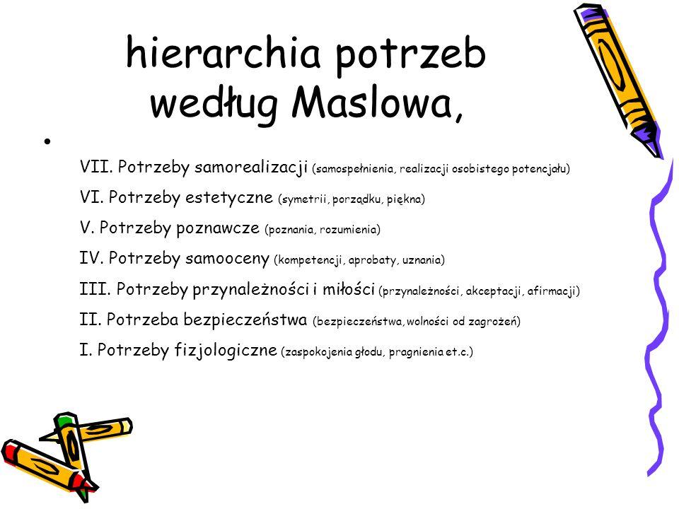 hierarchia potrzeb według Maslowa,