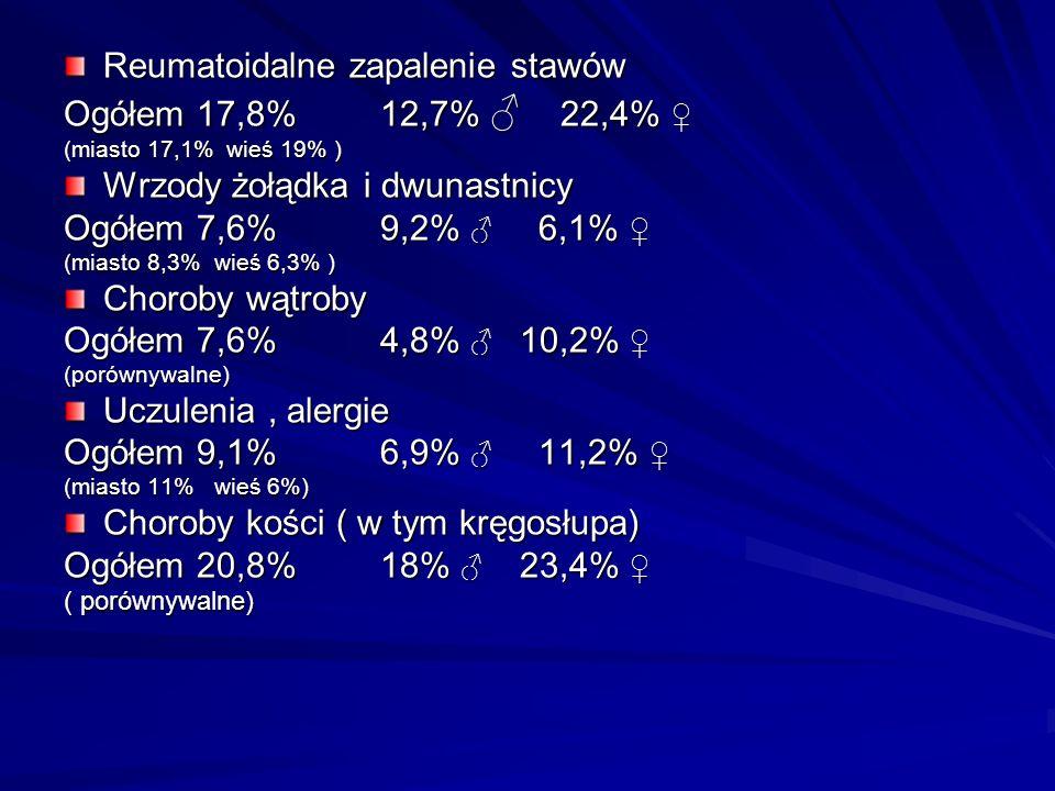 Reumatoidalne zapalenie stawów Ogółem 17,8% 12,7% ♂ 22,4% ♀