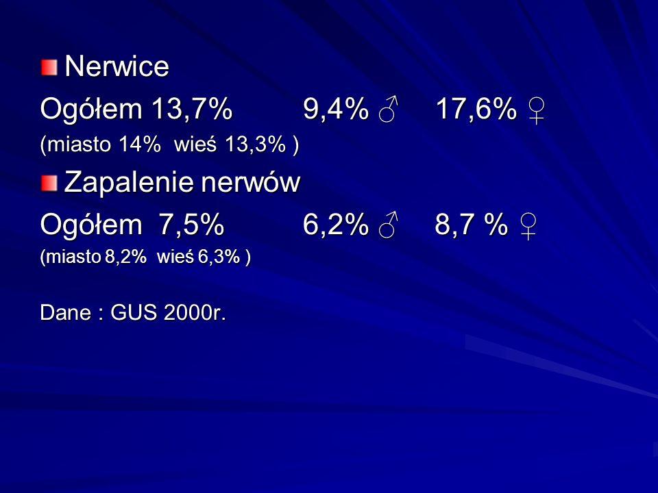 Nerwice Ogółem 13,7% 9,4% ♂ 17,6% ♀ Zapalenie nerwów