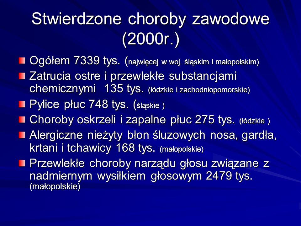 Stwierdzone choroby zawodowe (2000r.)