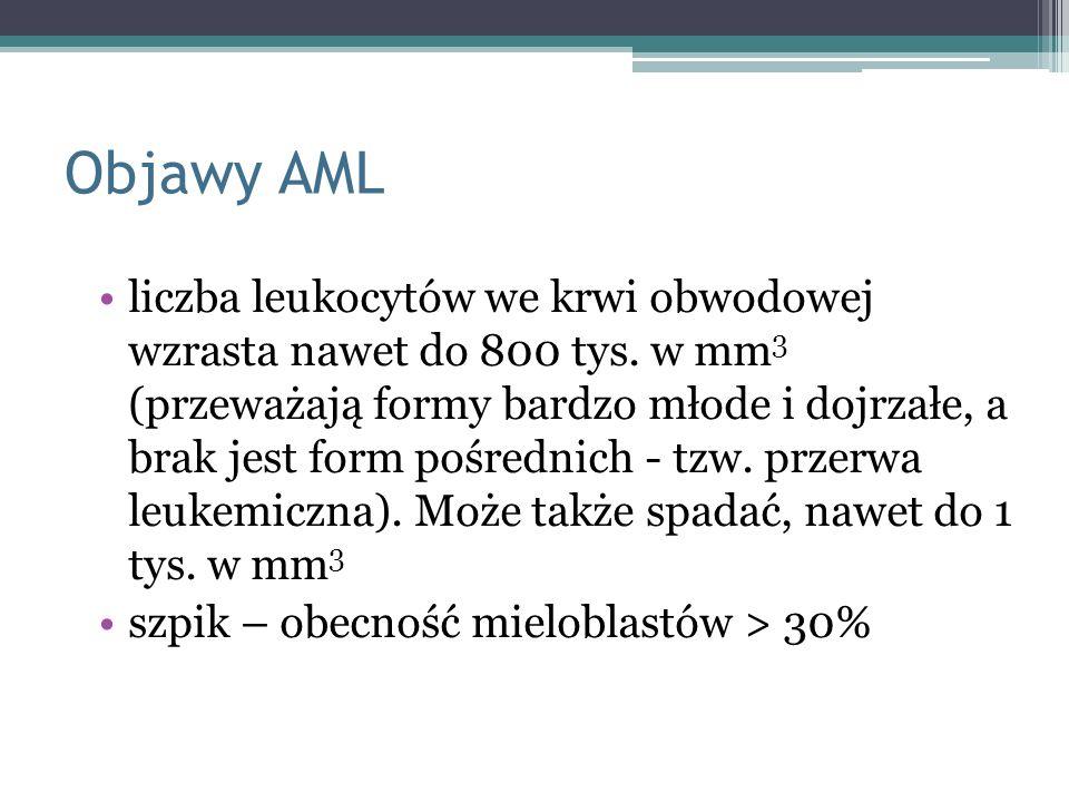 Objawy AML