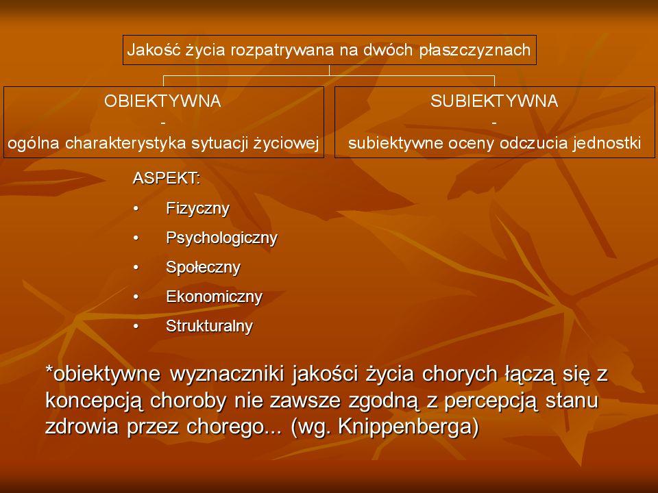 ASPEKT: Fizyczny. Psychologiczny. Społeczny. Ekonomiczny. Strukturalny.