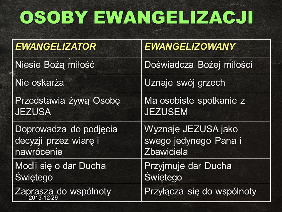 OSOBY EWANGELIZACJI EWANGELIZATOR EWANGELIZOWANY Niesie Bożą miłość