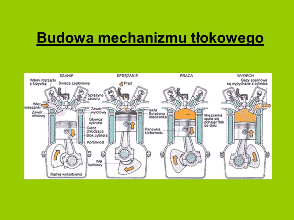 Budowa mechanizmu tłokowego