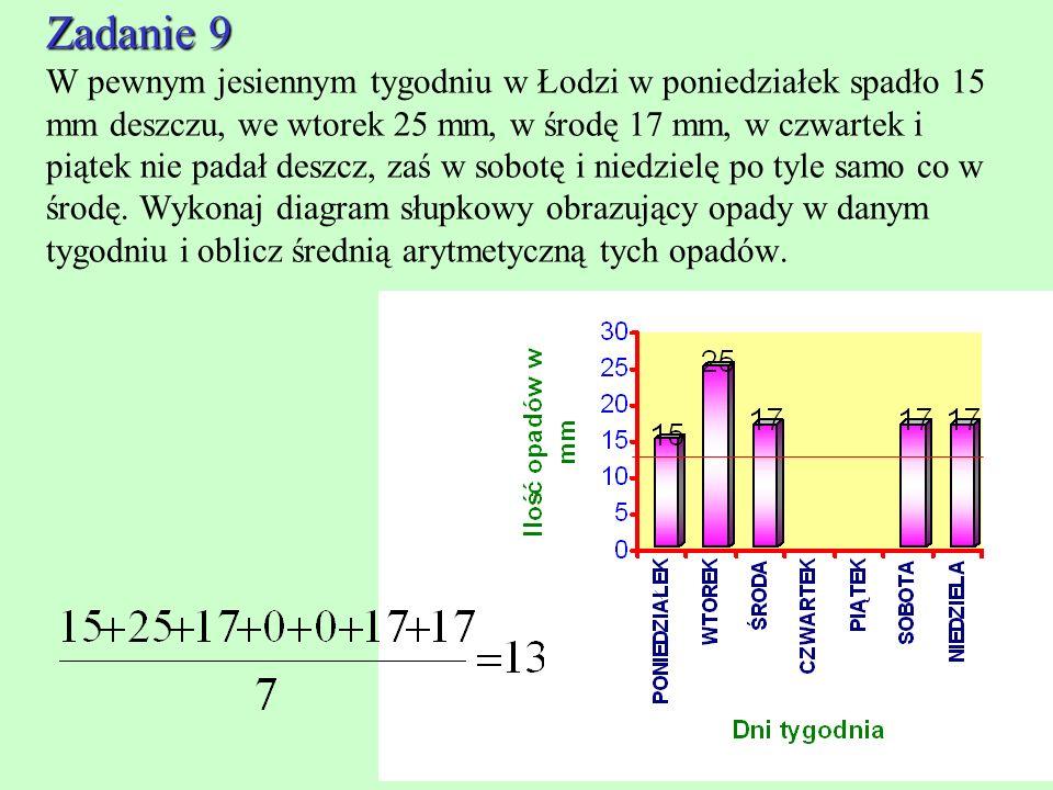 Zadanie 9 W pewnym jesiennym tygodniu w Łodzi w poniedziałek spadło 15 mm deszczu, we wtorek 25 mm, w środę 17 mm, w czwartek i piątek nie padał deszcz, zaś w sobotę i niedzielę po tyle samo co w środę.