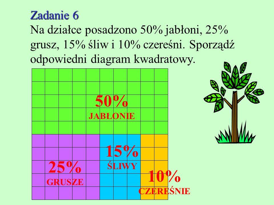 50% JABŁONIE 15% ŚLIWY 25% GRUSZE 10% CZEREŚNIE