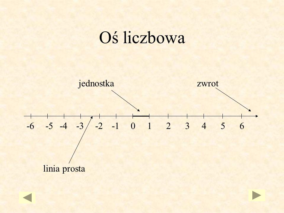Oś liczbowa jednostka zwrot 1 2 3 4 5 6 -1 -2 -3 -4 -5 -6 linia prosta