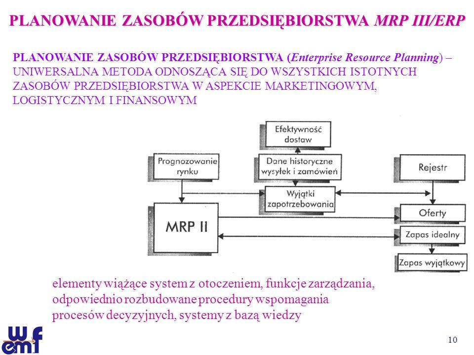PLANOWANIE ZASOBÓW PRZEDSIĘBIORSTWA MRP III/ERP