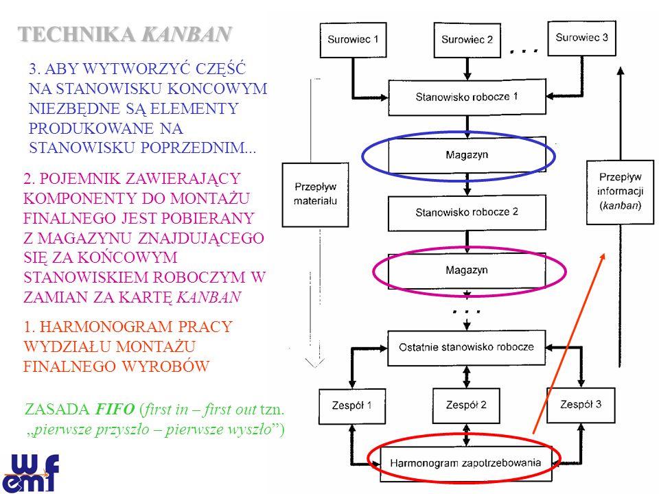 TECHNIKA KANBAN 3. ABY WYTWORZYĆ CZĘŚĆ NA STANOWISKU KONCOWYM NIEZBĘDNE SĄ ELEMENTY PRODUKOWANE NA STANOWISKU POPRZEDNIM...