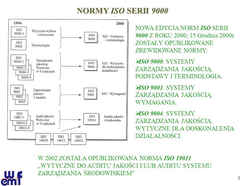 NORMY ISO SERII 9000 NOWA EDYCJA NORM ISO SERII 9000 Z ROKU 2000; 15 Grudnia 2000r ZOSTAŁY OPUBLIKOWANE ZREWIDOWANE NORMY: