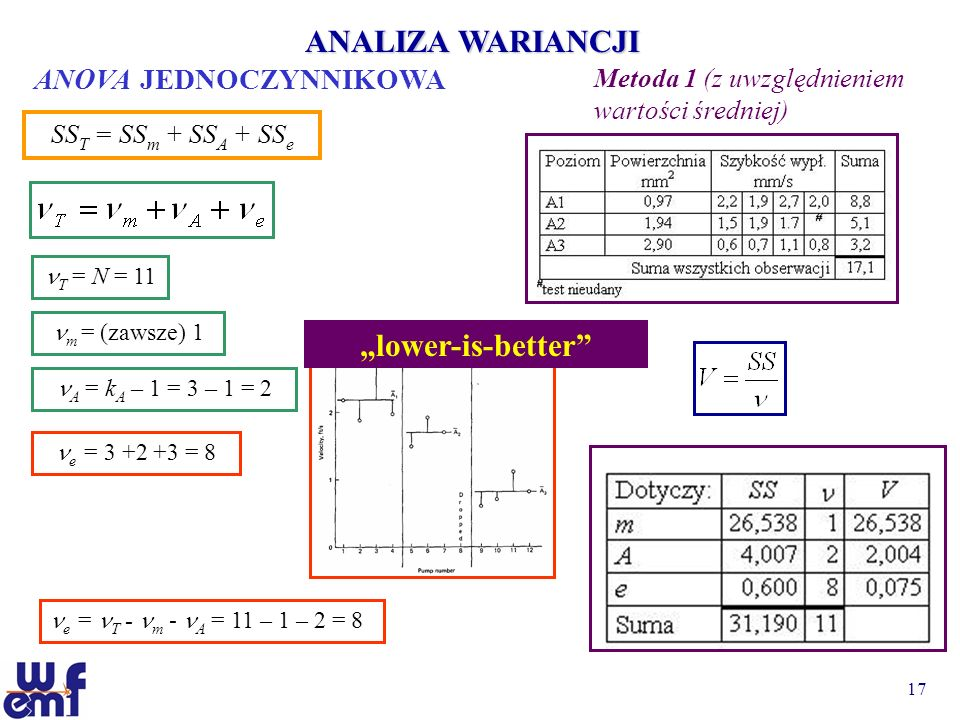 "ANALIZA WARIANCJI ""lower-is-better ANOVA JEDNOCZYNNIKOWA"