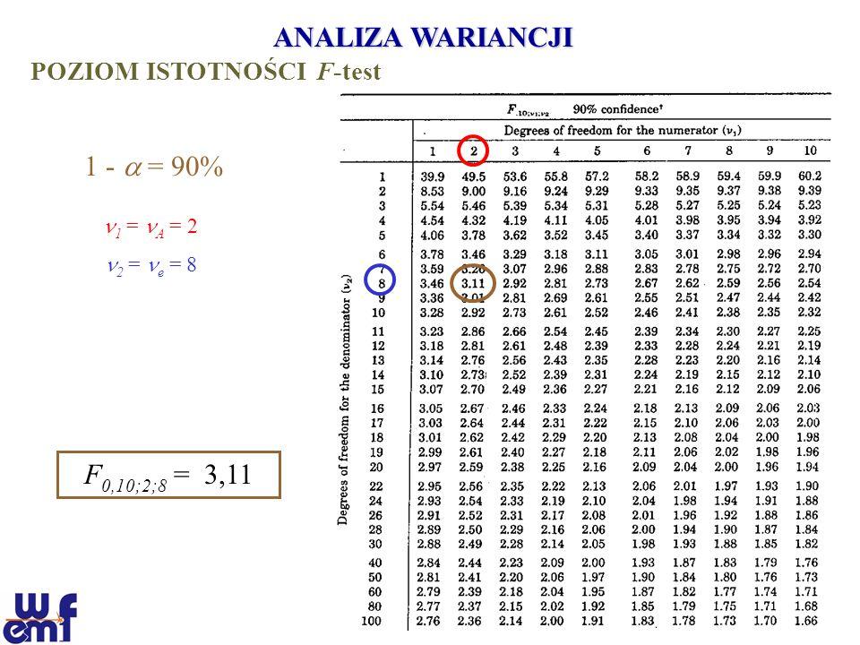 ANALIZA WARIANCJI 1 -  = 90% F0,10;2;8 = 3,11