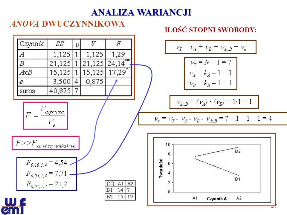 ANALIZA WARIANCJI ANOVA DWUCZYNNIKOWA F>>F;( czynnika):e