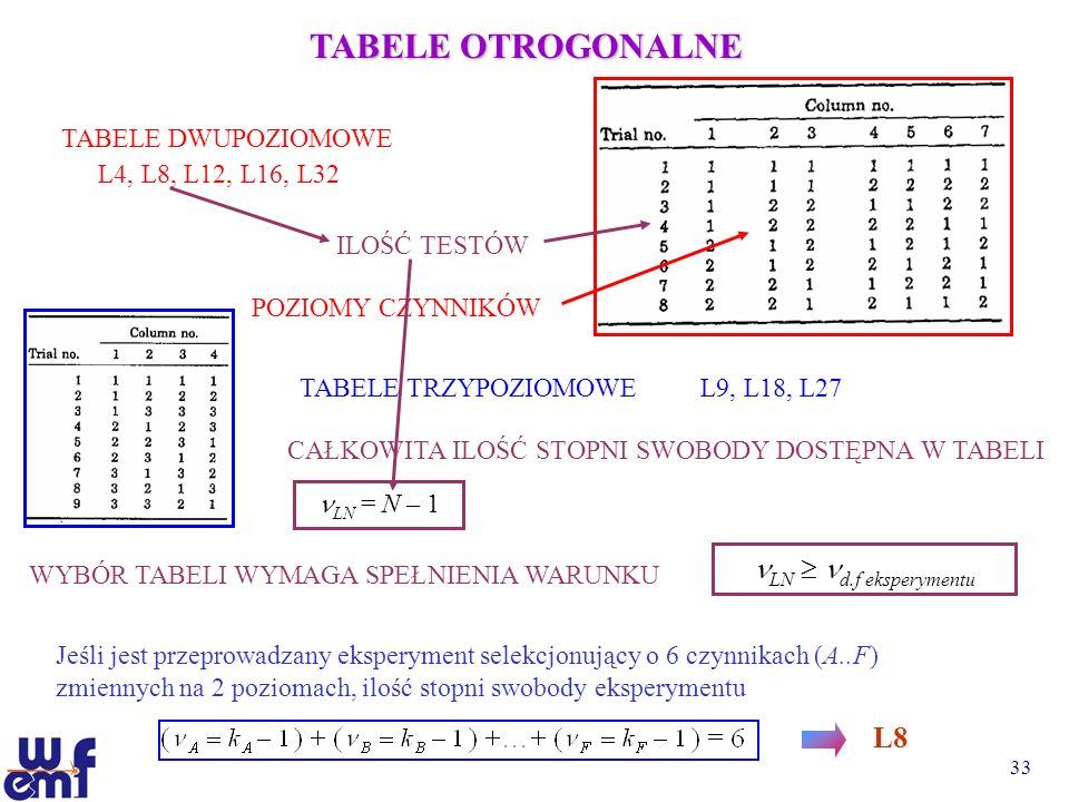 TABELE OTROGONALNE LN  d.f eksperymentu L8 L4, L8, L12, L16, L32