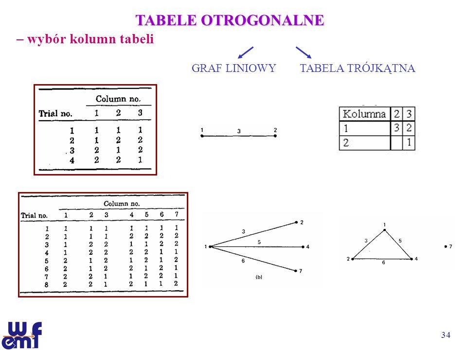 TABELE OTROGONALNE – wybór kolumn tabeli GRAF LINIOWY TABELA TRÓJKĄTNA