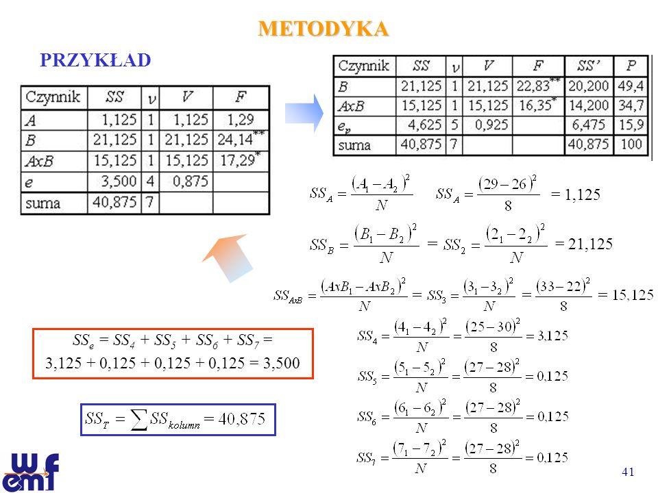 METODYKA PRZYKŁAD = 1,125 = 21,125 SSe = SS4 + SS5 + SS6 + SS7 =