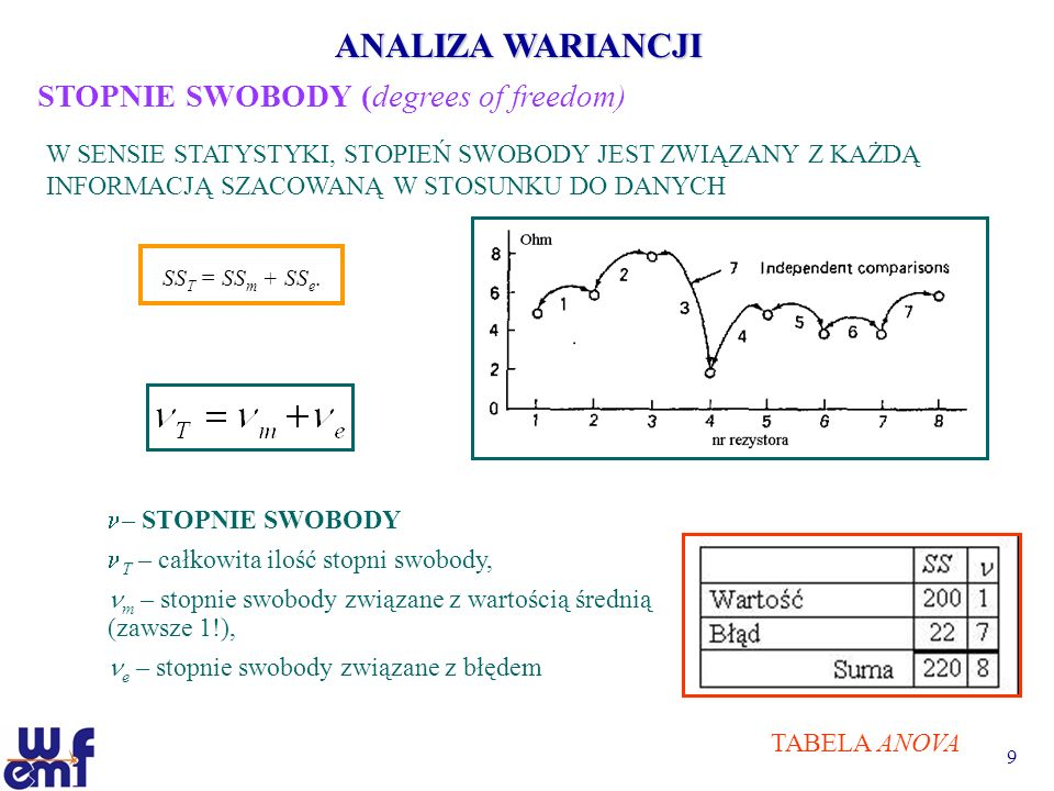 ANALIZA WARIANCJI STOPNIE SWOBODY (degrees of freedom)