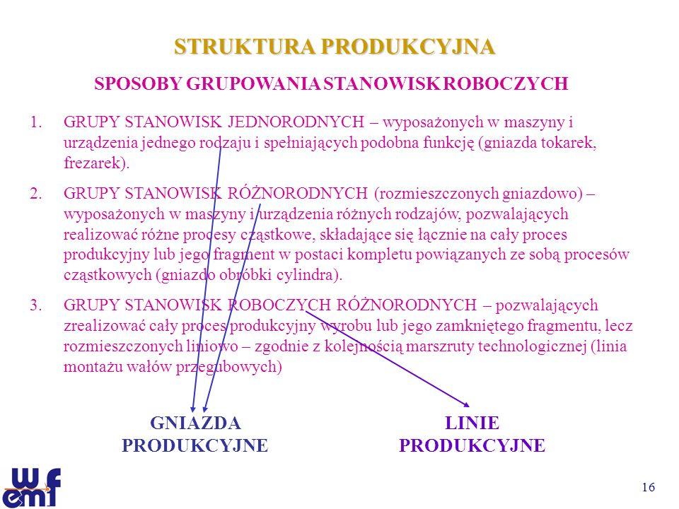 STRUKTURA PRODUKCYJNA SPOSOBY GRUPOWANIA STANOWISK ROBOCZYCH