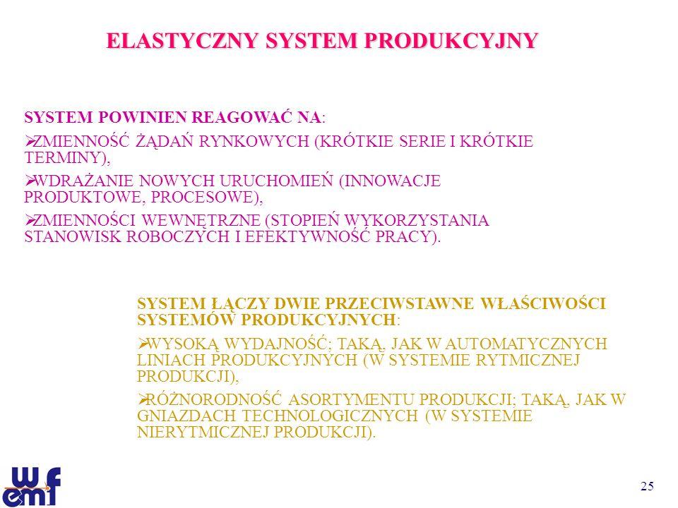 ELASTYCZNY SYSTEM PRODUKCYJNY