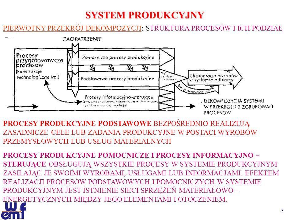 SYSTEM PRODUKCYJNY PIERWOTNY PRZEKRÓJ DEKOMPOZYCJI: STRUKTURA PROCESÓW I ICH PODZIAŁ.