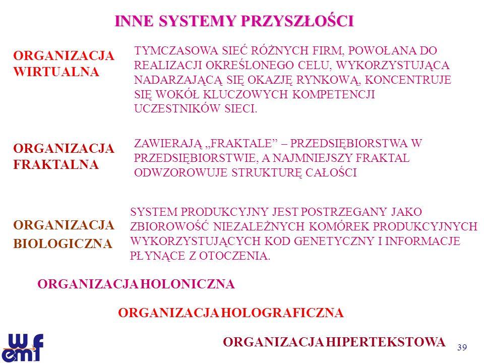 INNE SYSTEMY PRZYSZŁOŚCI