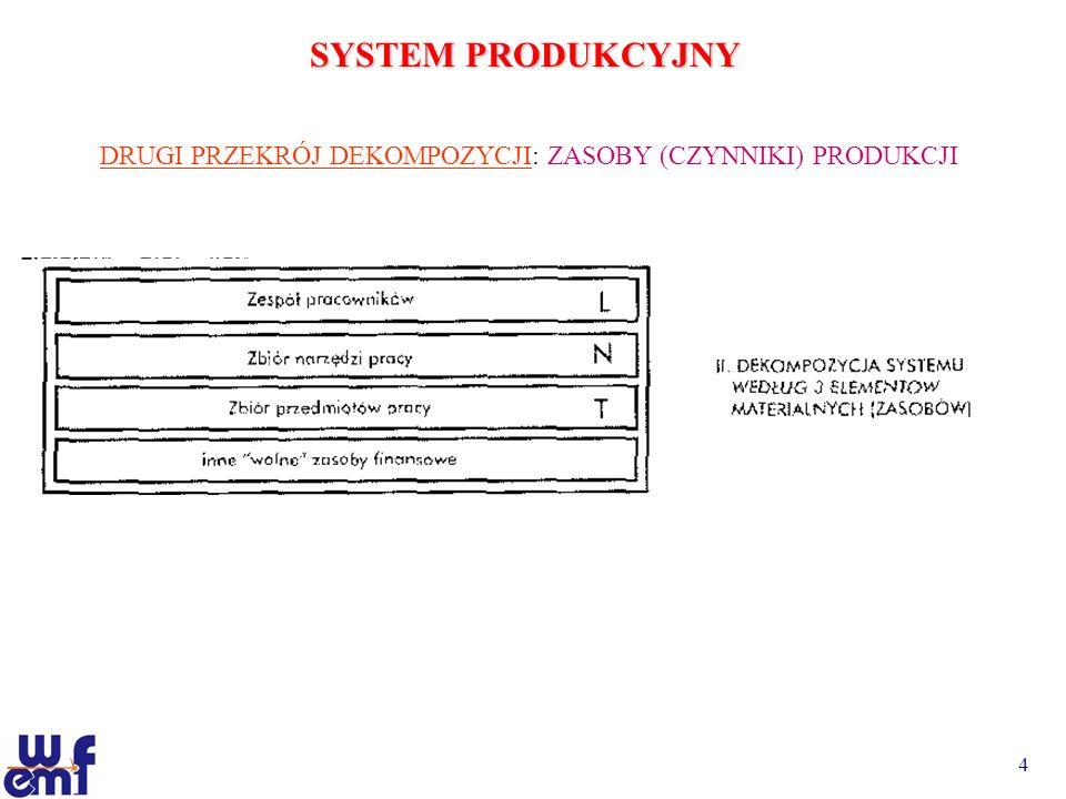 SYSTEM PRODUKCYJNY DRUGI PRZEKRÓJ DEKOMPOZYCJI: ZASOBY (CZYNNIKI) PRODUKCJI