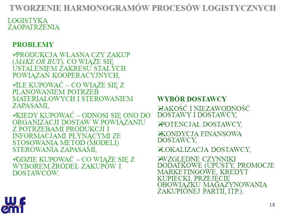 TWORZENIE HARMONOGRAMÓW PROCESÓW LOGISTYCZNYCH
