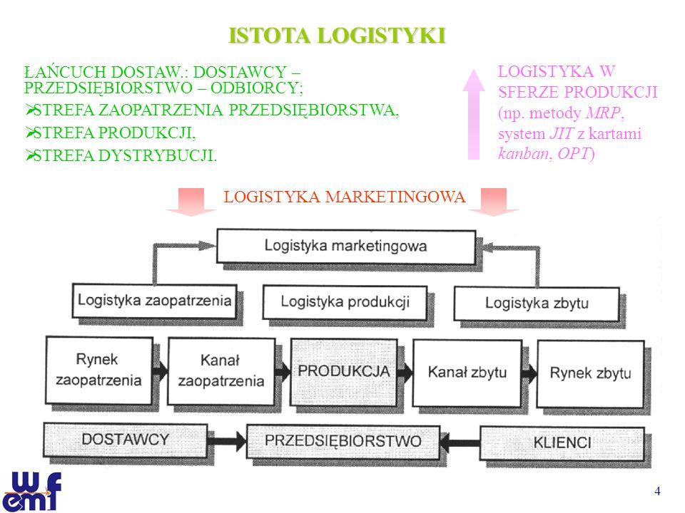 ISTOTA LOGISTYKI LOGISTYKA W SFERZE PRODUKCJI (np. metody MRP, system JIT z kartami kanban, OPT)