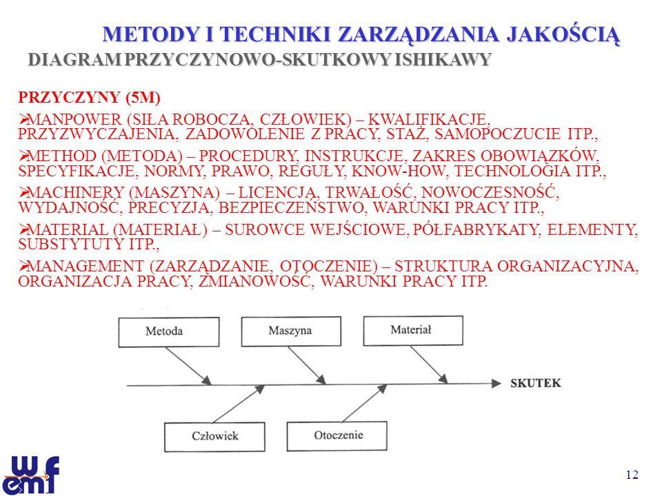 METODY I TECHNIKI ZARZĄDZANIA JAKOŚCIĄ