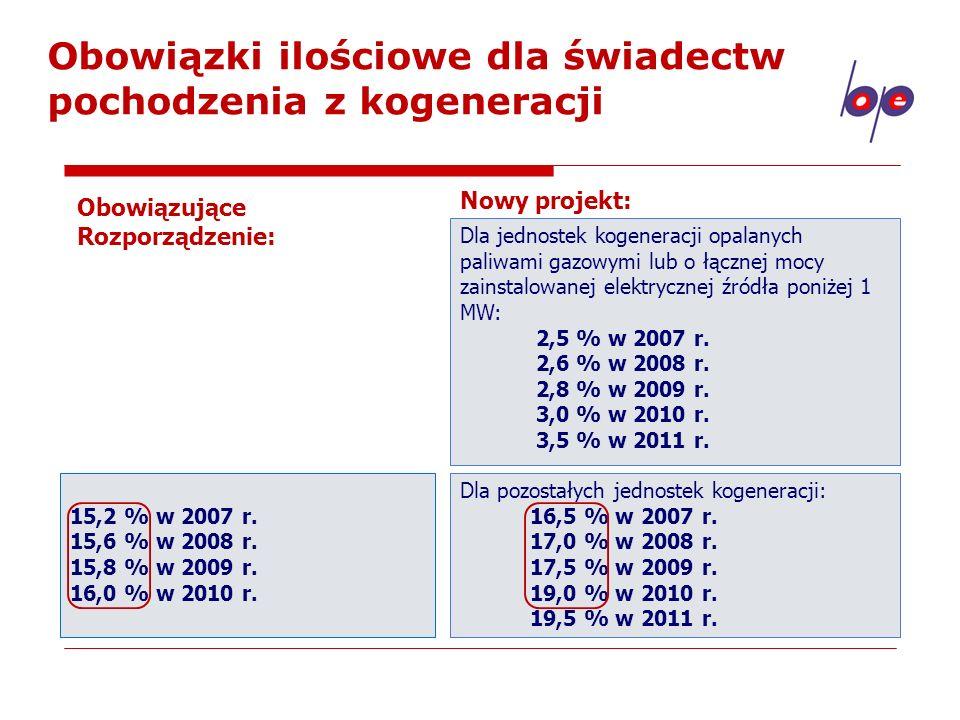 Obowiązki ilościowe dla świadectw pochodzenia z kogeneracji