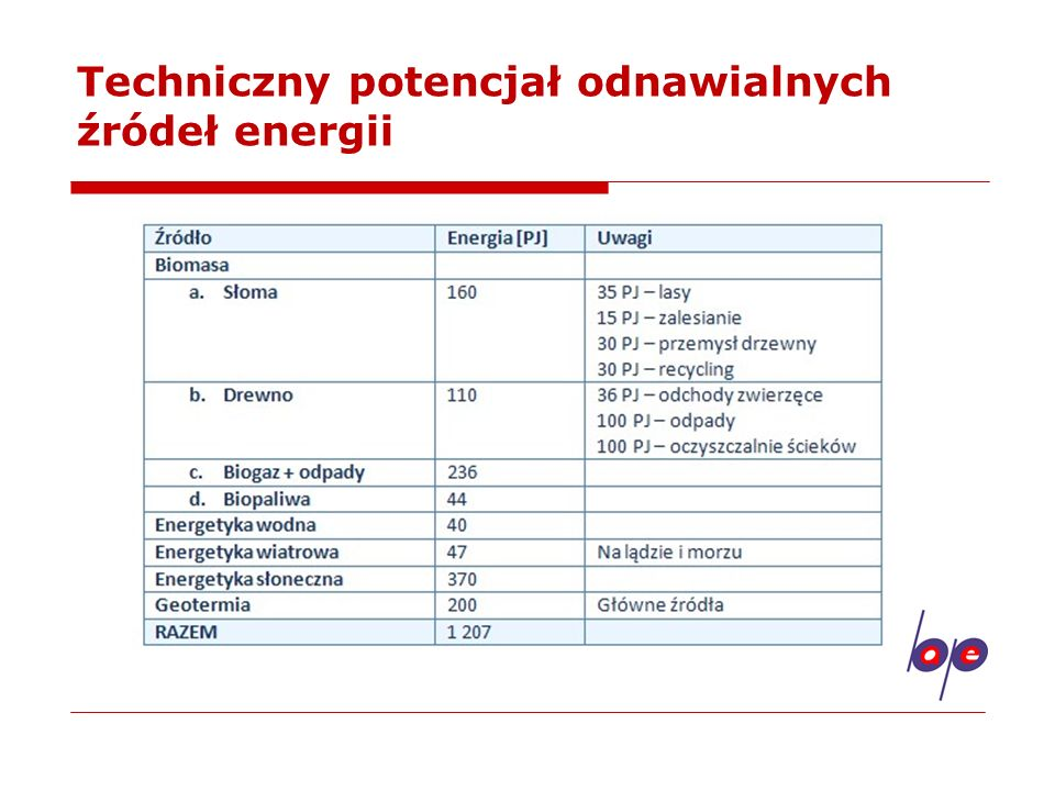Techniczny potencjał odnawialnych źródeł energii