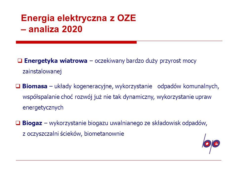 Energia elektryczna z OZE – analiza 2020