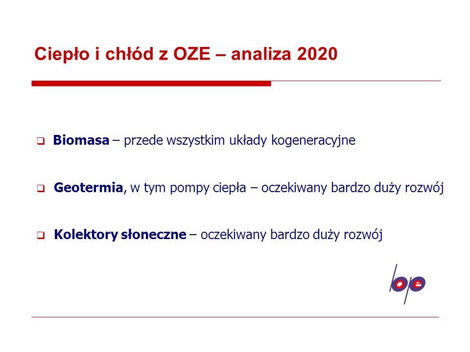 Ciepło i chłód z OZE – analiza 2020