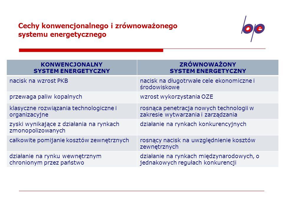 KONWENCJONALNY SYSTEM ENERGETYCZNY ZRÓWNOWAŻONY SYSTEM ENERGETYCZNY
