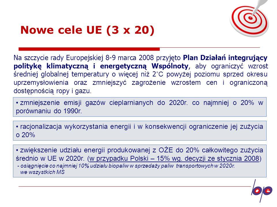 Nowe cele UE (3 x 20)